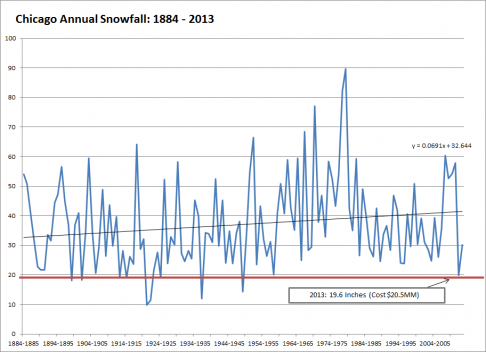Chicago Snowfall 1884 - 2013